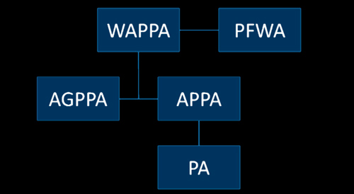 Organisations affiliated with WAPPA
